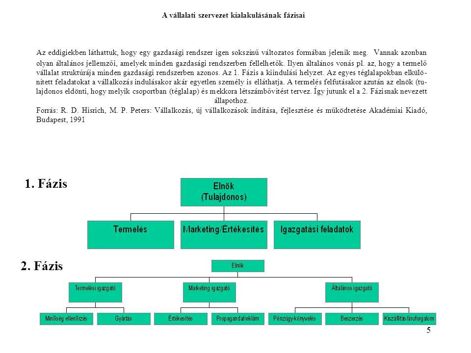 1. Fázis 2. Fázis A vállalati szervezet kialakulásának fázisai