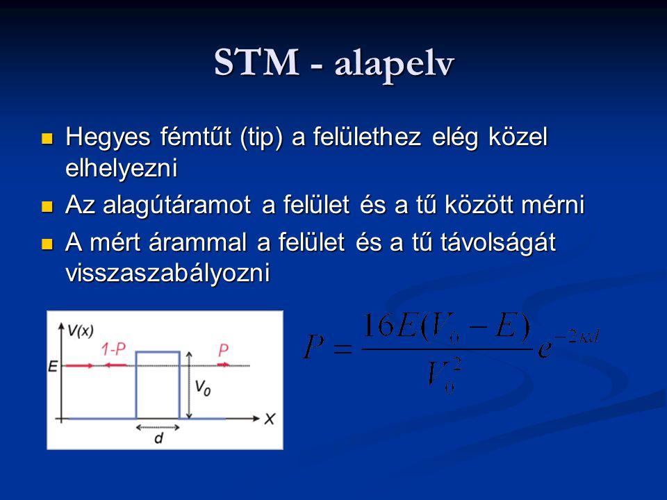 STM - alapelv Hegyes fémtűt (tip) a felülethez elég közel elhelyezni