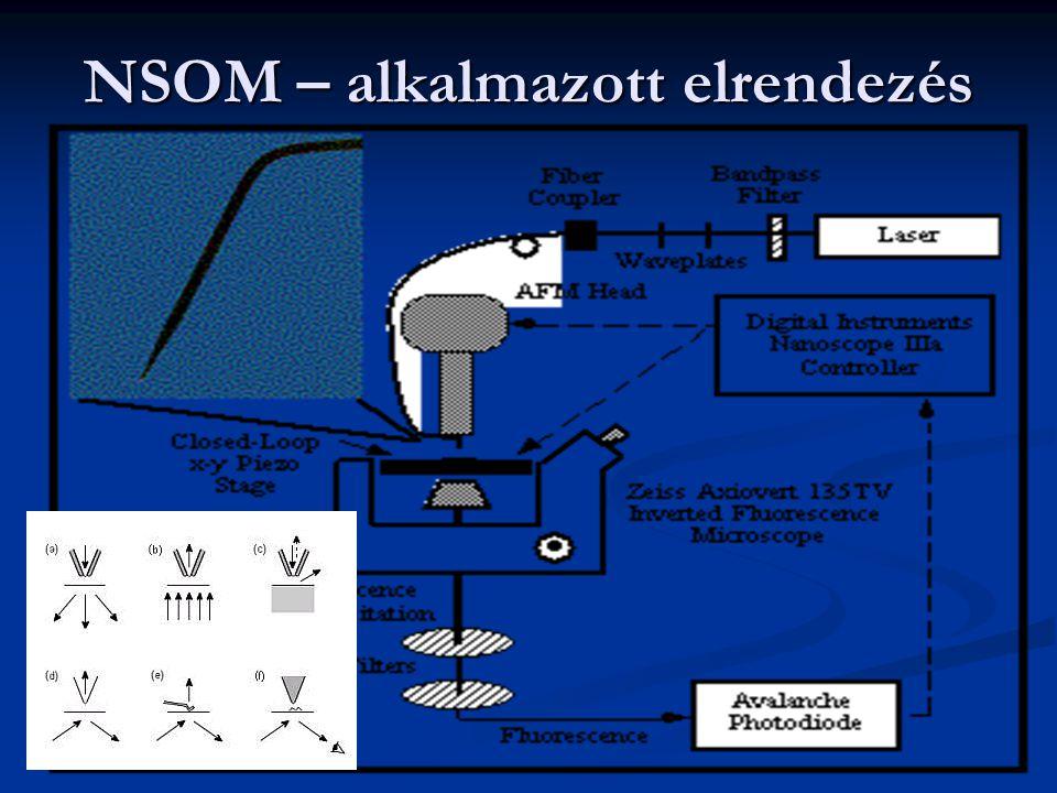 NSOM – alkalmazott elrendezés