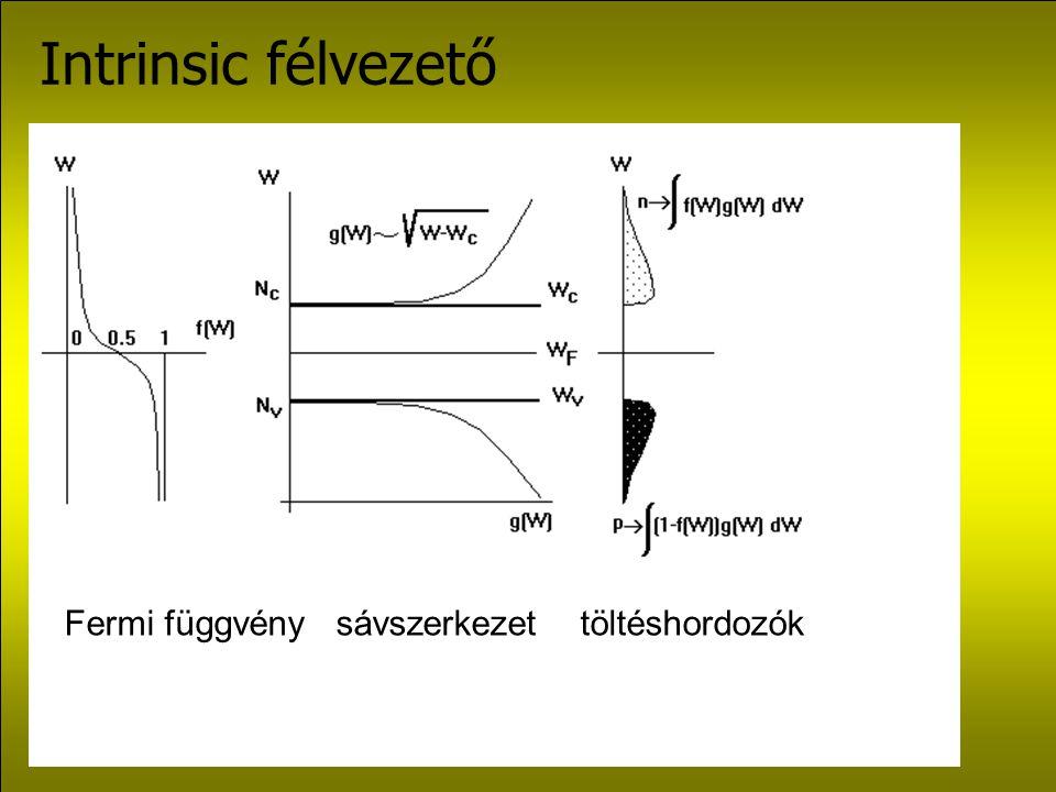 Intrinsic félvezető Fermi függvény sávszerkezet töltéshordozók