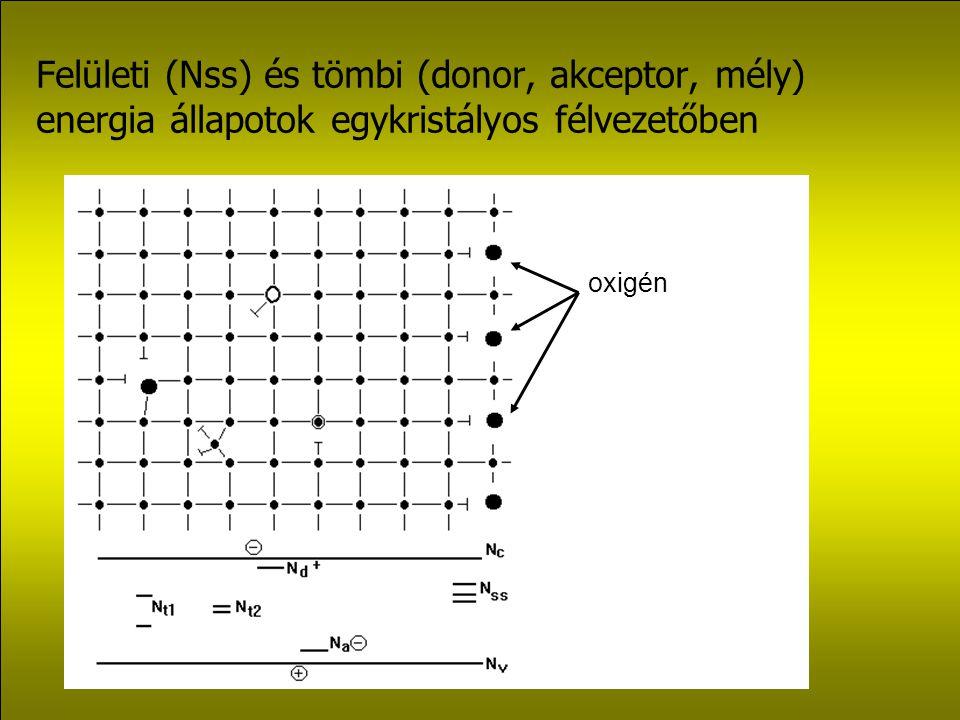 Felületi (Nss) és tömbi (donor, akceptor, mély) energia állapotok egykristályos félvezetőben