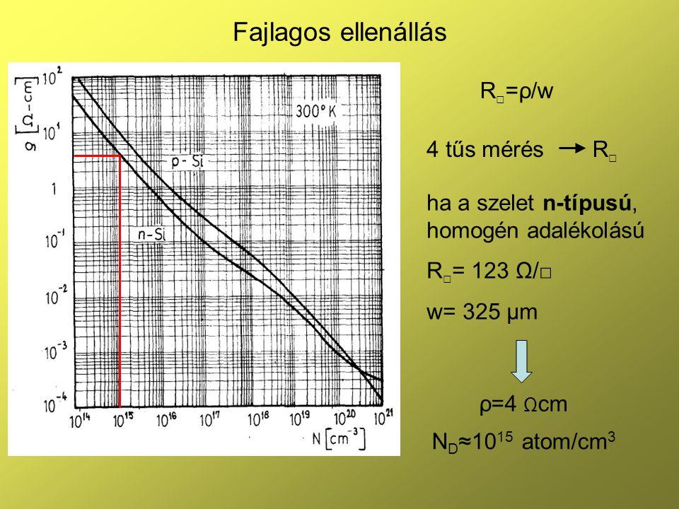 Fajlagos ellenállás R□=ρ/w 4 tűs mérés R□