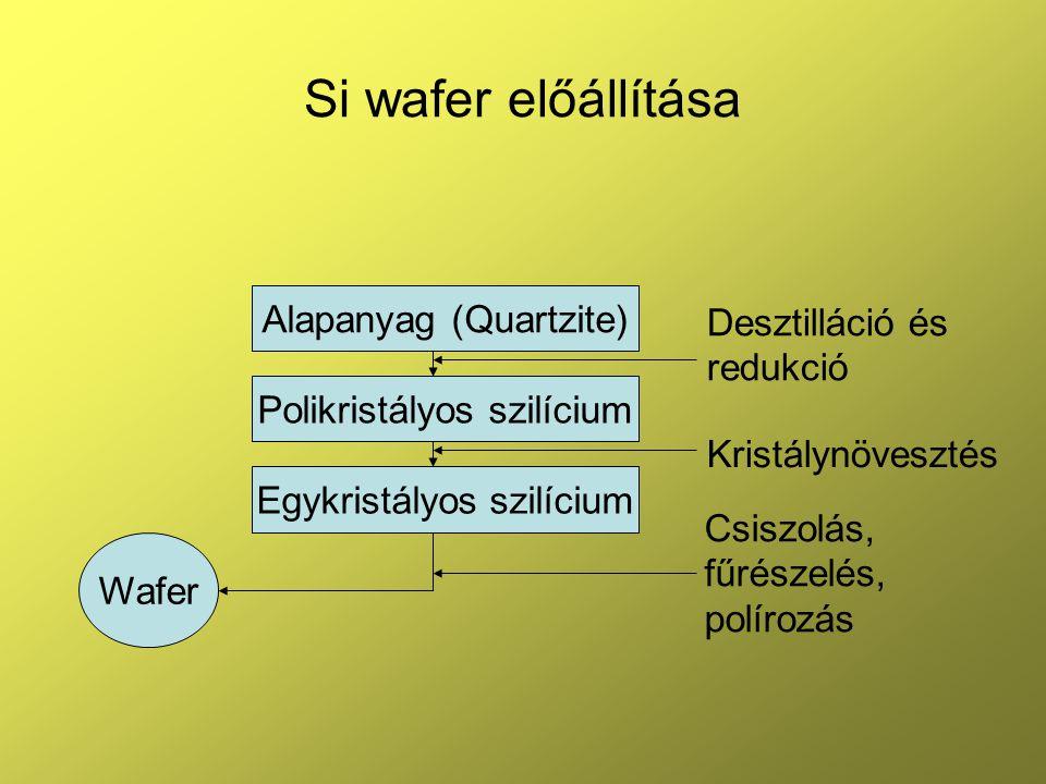 Si wafer előállítása Alapanyag (Quartzite) Desztilláció és redukció