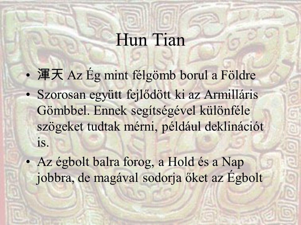 Hun Tian 渾天 Az Ég mint félgömb borul a Földre