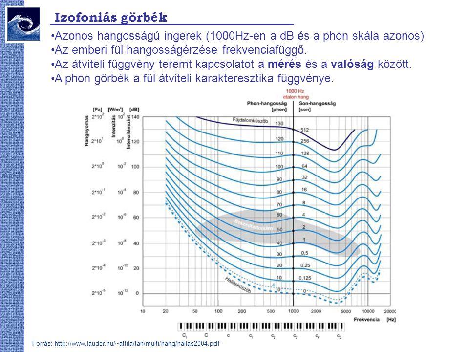 Izofoniás görbék Azonos hangosságú ingerek (1000Hz-en a dB és a phon skála azonos) Az emberi fül hangosságérzése frekvenciafüggő.