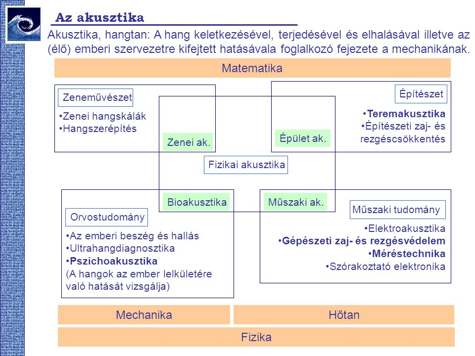 Az akusztika Akusztika, hangtan: A hang keletkezésével, terjedésével és elhalásával illetve az.