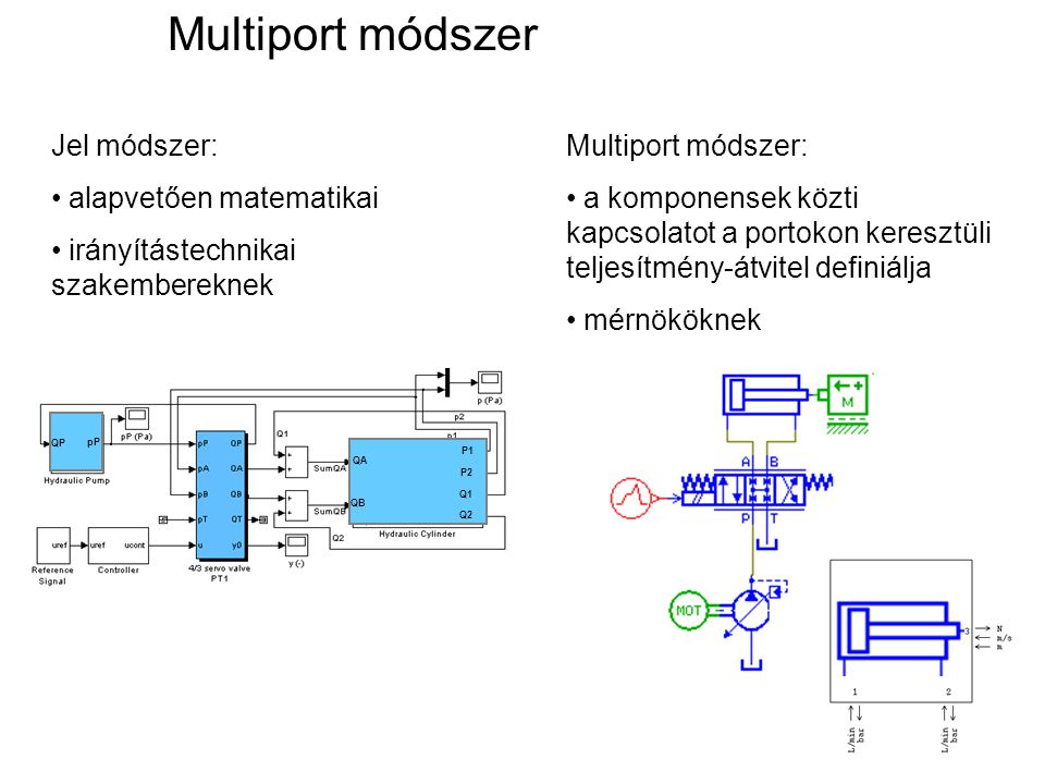 Multiport módszer Jel módszer: alapvetően matematikai