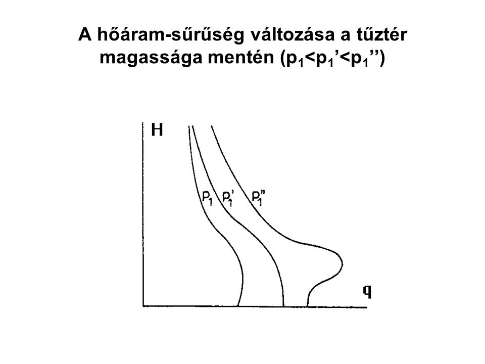A hőáram-sűrűség változása a tűztér magassága mentén (p1<p1'<p1'')