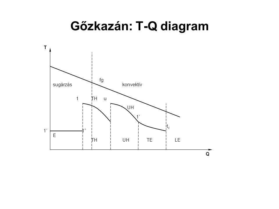 Gőzkazán: T-Q diagram 1' TH UH E 1 u tv fg 1 Q T sugárzás konvektív