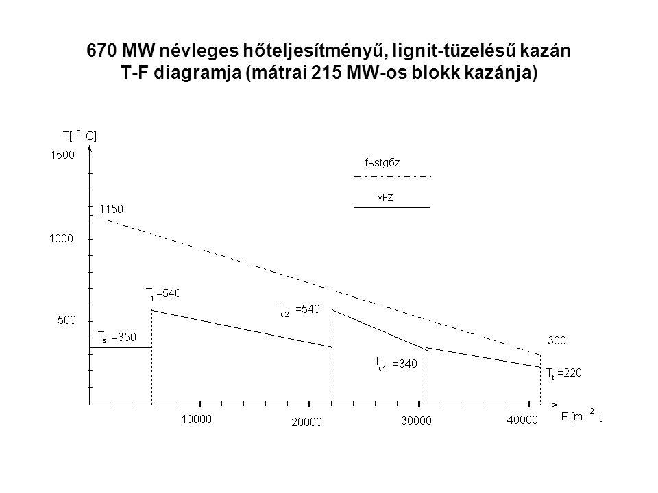 670 MW névleges hőteljesítményű, lignit-tüzelésű kazán T-F diagramja (mátrai 215 MW-os blokk kazánja)