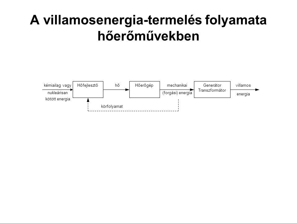 A villamosenergia-termelés folyamata hőerőművekben