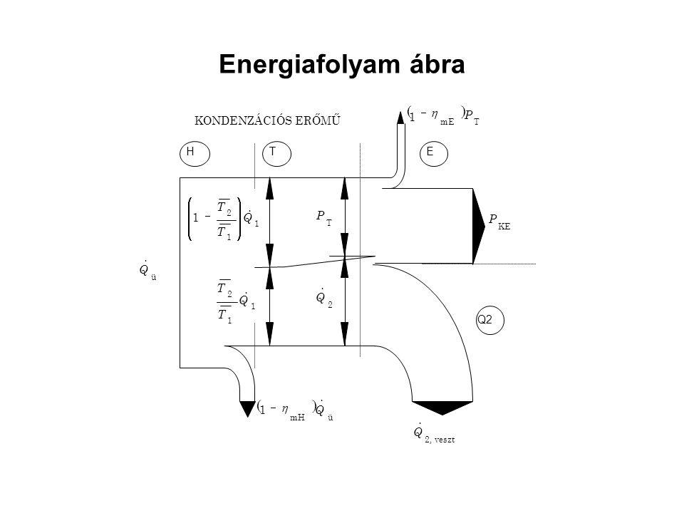 Energiafolyam ábra ( ) KONDENZÁCIÓS ERŐMŰ H T E Q2 Q & ÷ ø ö ç è æ - P