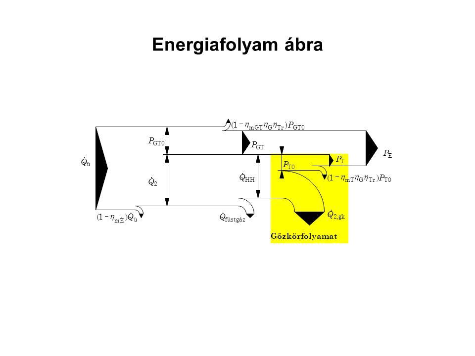 Energiafolyam ábra Q & P ) 1 ( h - Gőzkörfolyamat ü GT0 GT Tr G mGT HH
