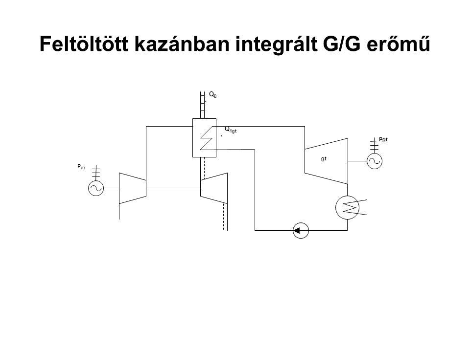 Feltöltött kazánban integrált G/G erőmű