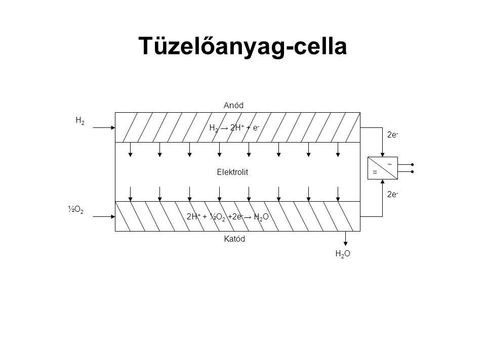 Tüzelőanyag-cella ½O2 Anód H2 → 2H+ + e- 2H+ + ½O2 +2e-→ H2O