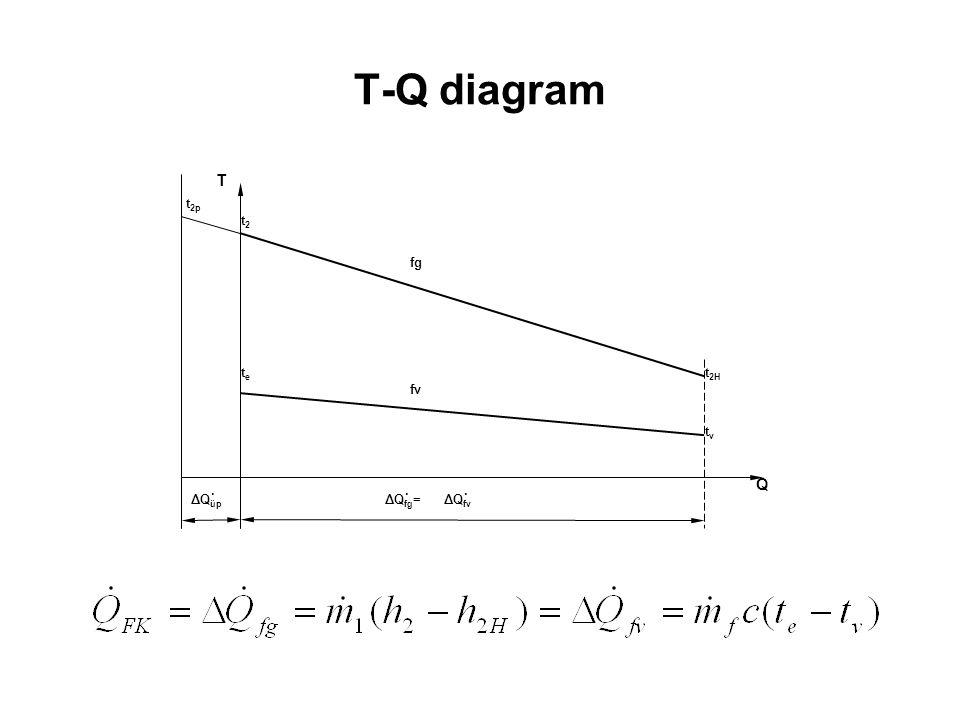 T-Q diagram ΔQfv ΔQfg= ΔQüp fg fv t2H tv te Q T t2 t2p .