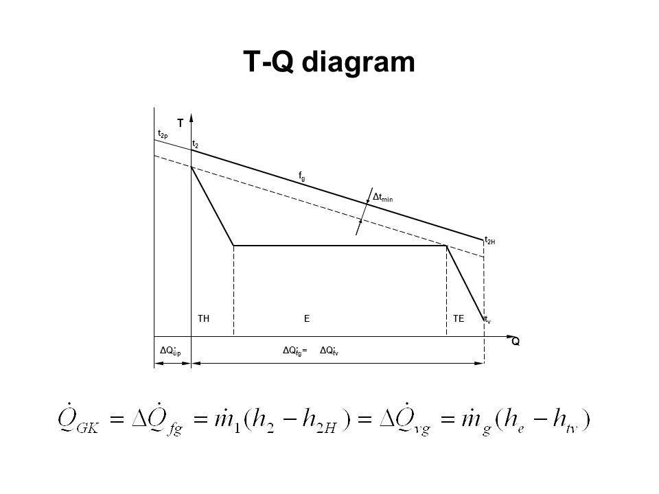 T-Q diagram t2H ΔQfv ΔQfg= ΔQüp fg tv Δtmin Q T t2 t2p . TH E TE