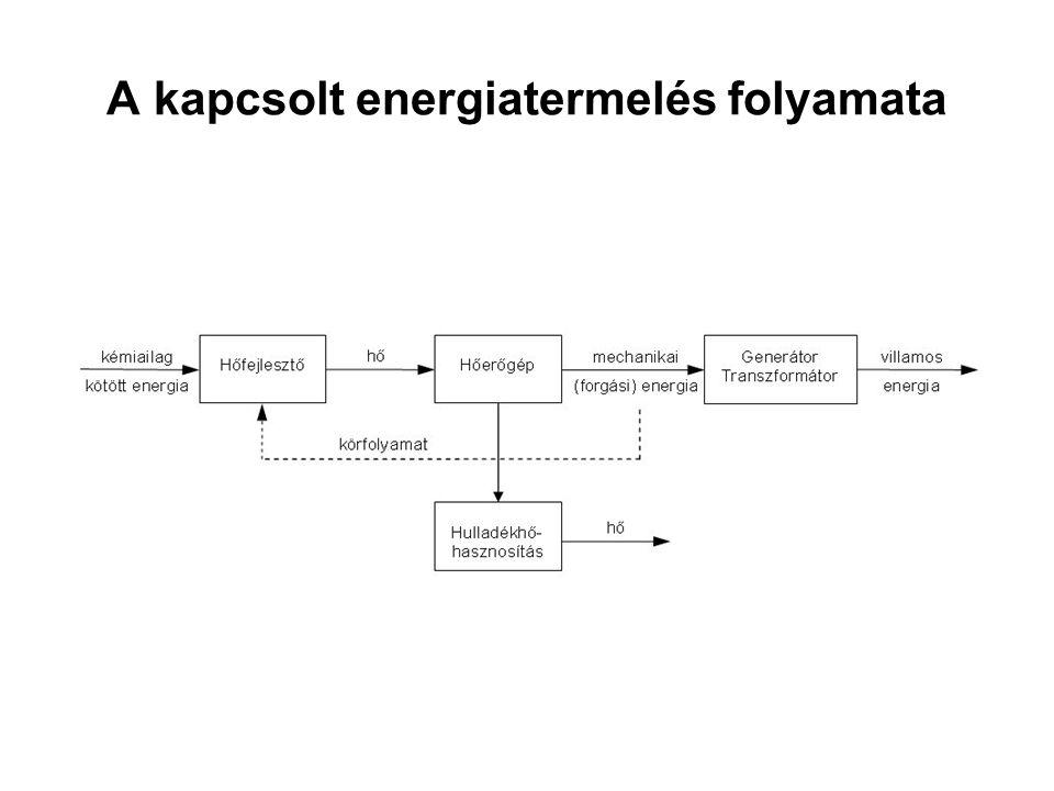 A kapcsolt energiatermelés folyamata
