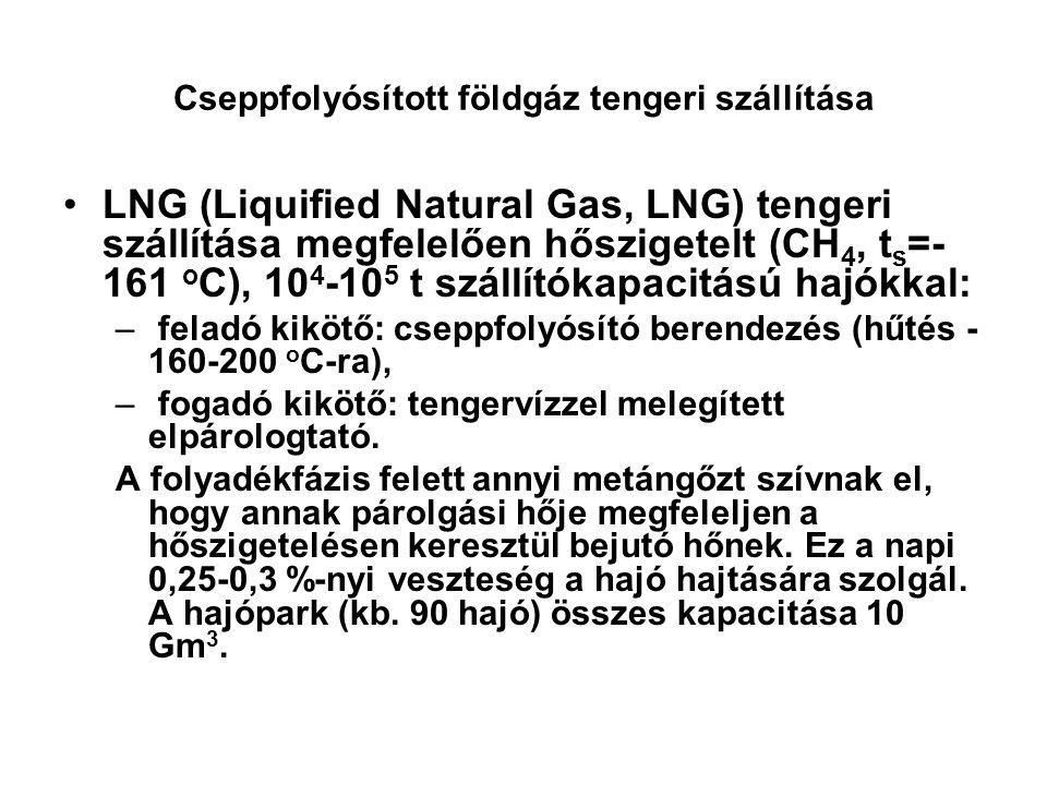 Cseppfolyósított földgáz tengeri szállítása