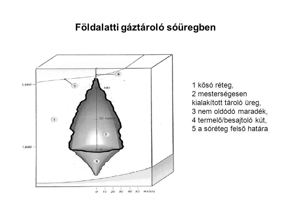 Földalatti gáztároló sóüregben