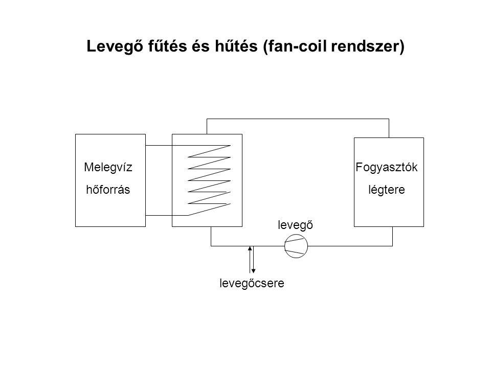 Levegő fűtés és hűtés (fan-coil rendszer)