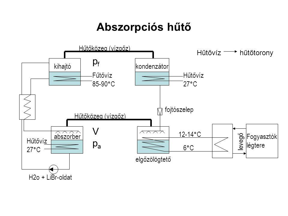 Abszorpciós hűtő pf V pa Hűtőközeg (vízgőz) kihajtó kondenzátor