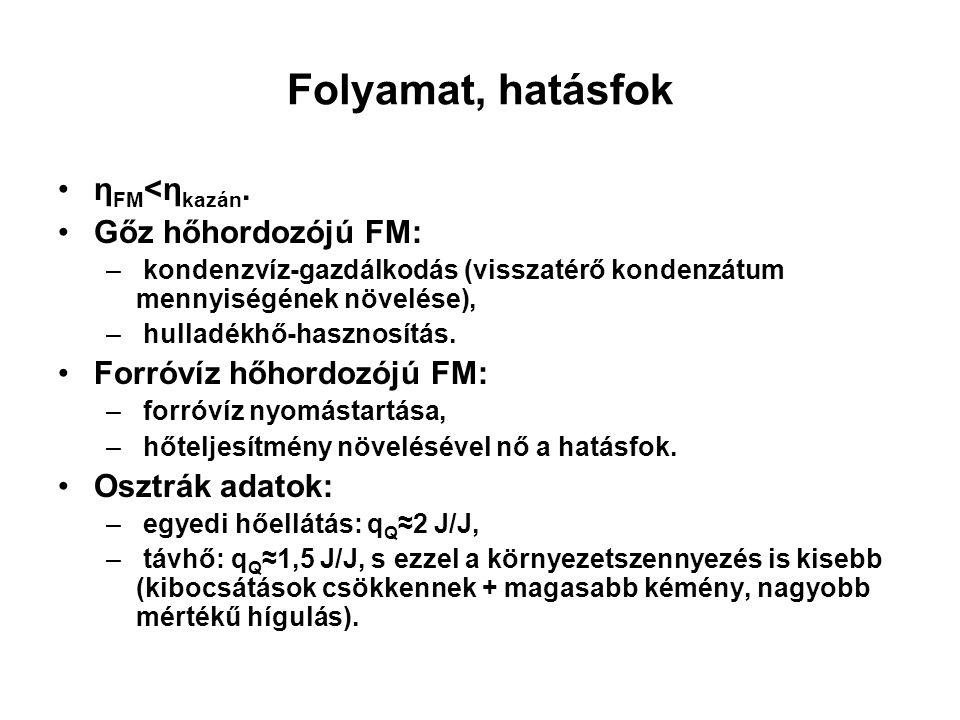 Folyamat, hatásfok ηFM<ηkazán. Gőz hőhordozójú FM: