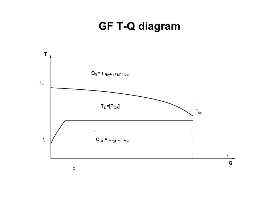 GF T-Q diagram . Tki E tv Q T Tbe QGF = mg(h1-htv) QR = mhvc(Tki-Tbe)