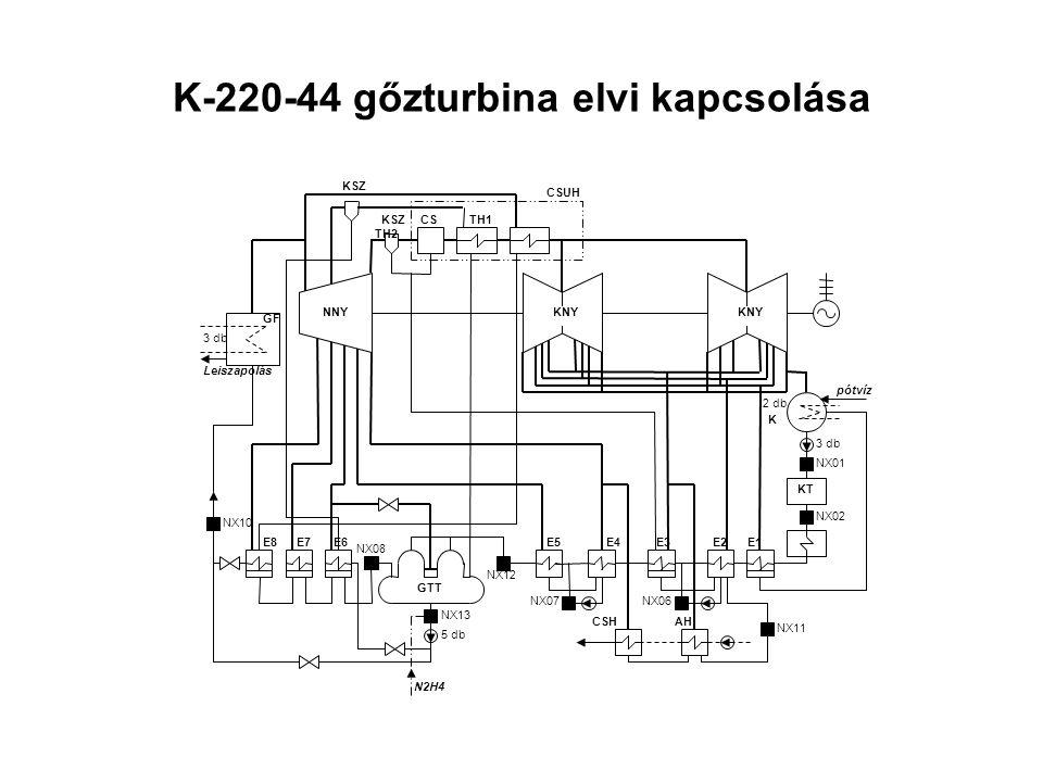 K-220-44 gőzturbina elvi kapcsolása