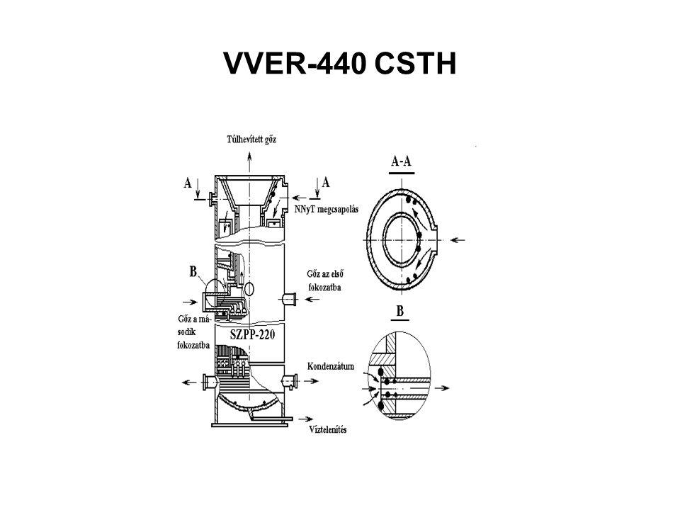 VVER-440 CSTH