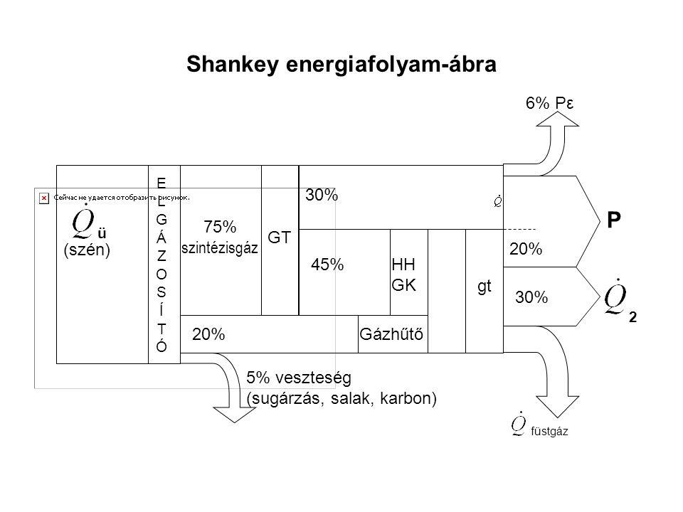 Shankey energiafolyam-ábra