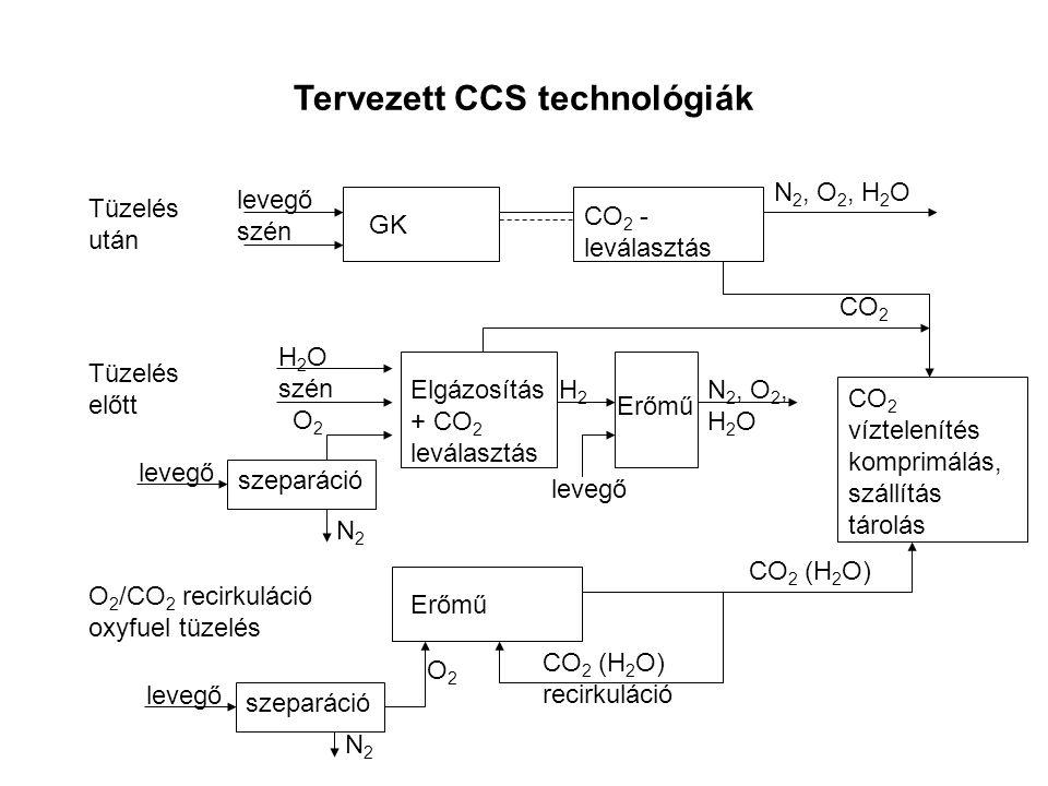 Tervezett CCS technológiák