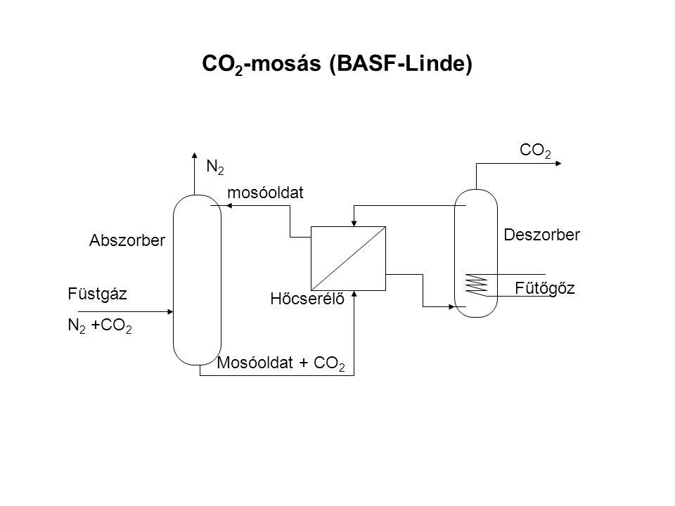 CO2-mosás (BASF-Linde)
