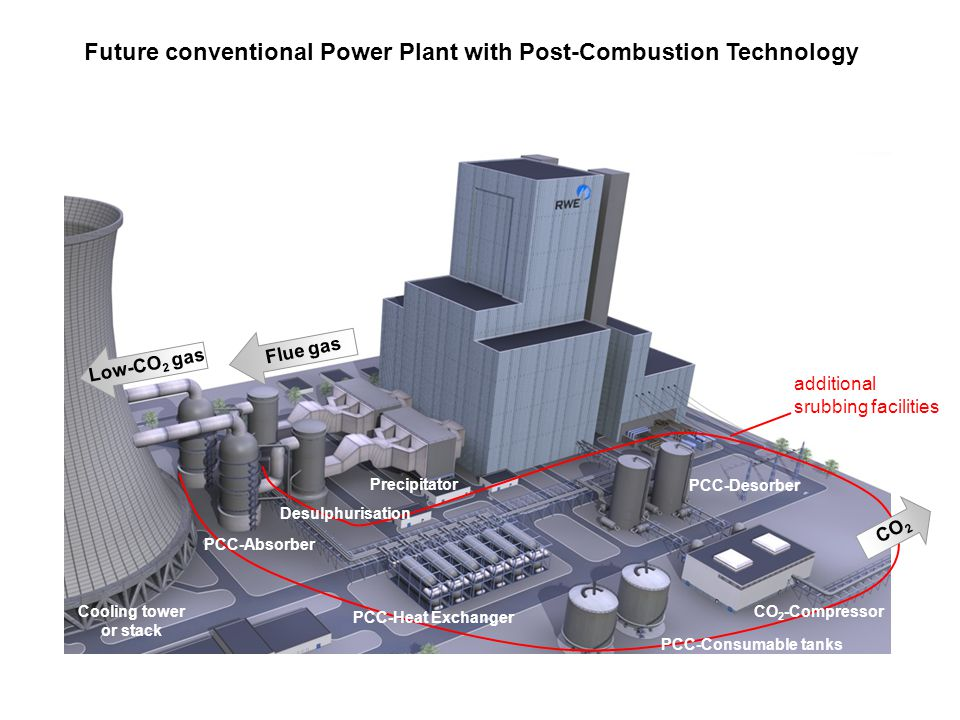 Future conventional Power Plant with Post-Combustion Technology
