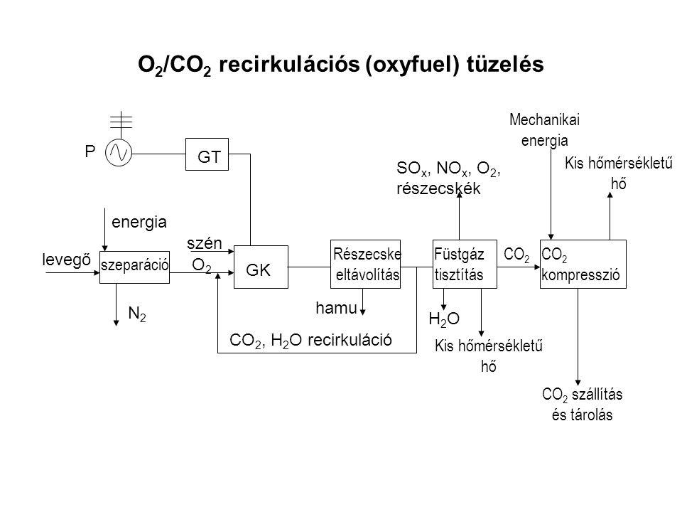 O2/CO2 recirkulációs (oxyfuel) tüzelés