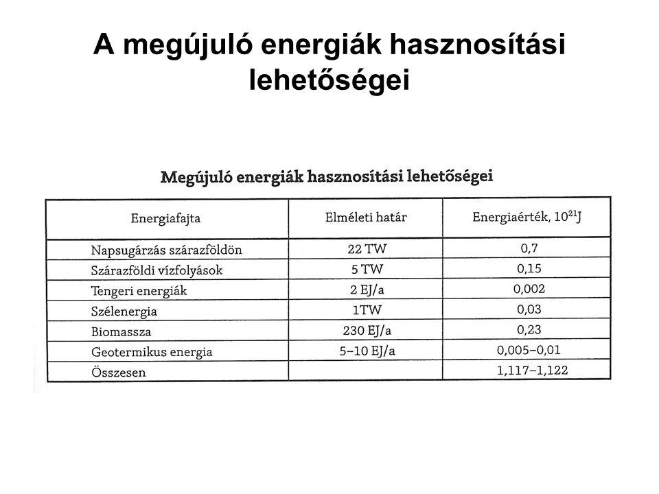 A megújuló energiák hasznosítási lehetőségei