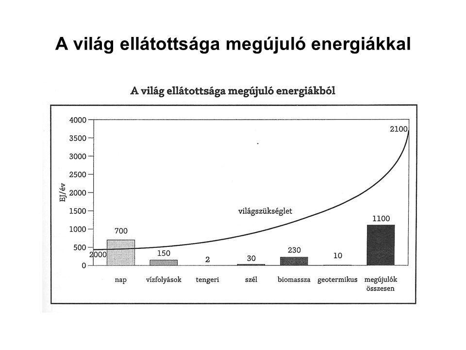 A világ ellátottsága megújuló energiákkal