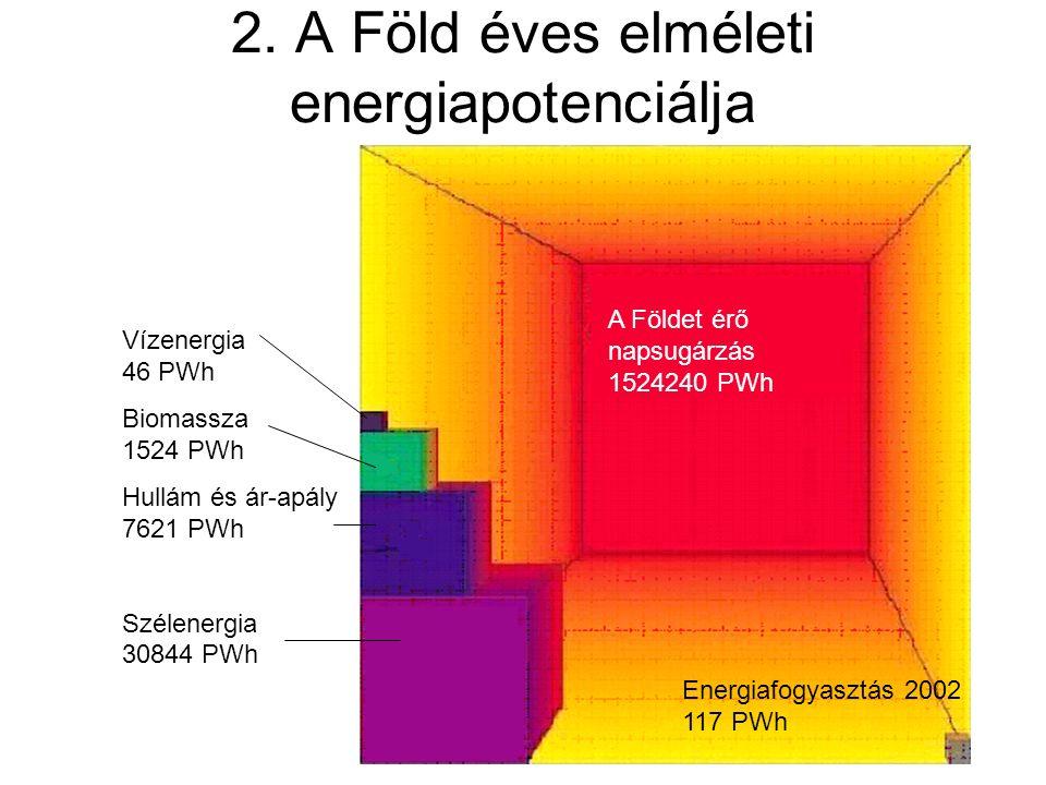 2. A Föld éves elméleti energiapotenciálja