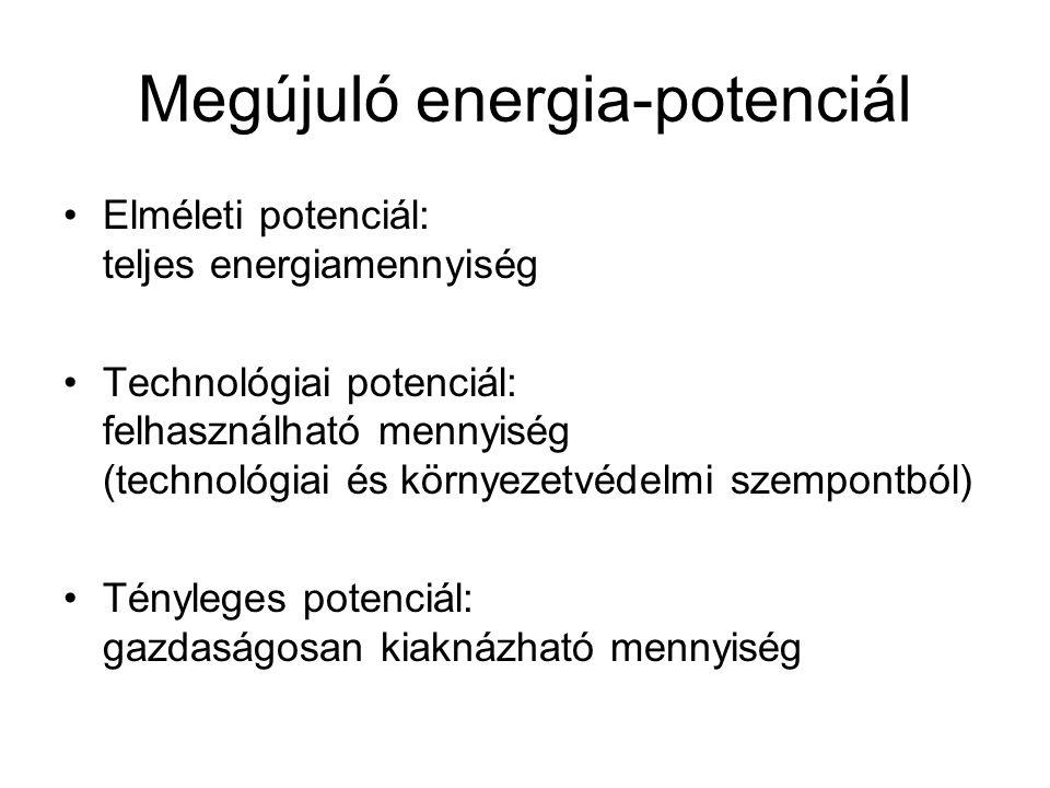 Megújuló energia-potenciál