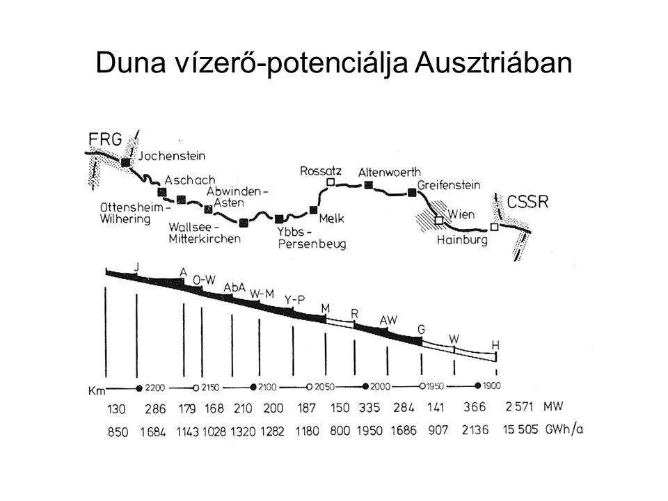 Duna vízerő-potenciálja Ausztriában