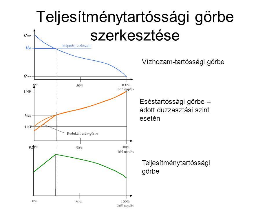 Teljesítménytartóssági görbe szerkesztése