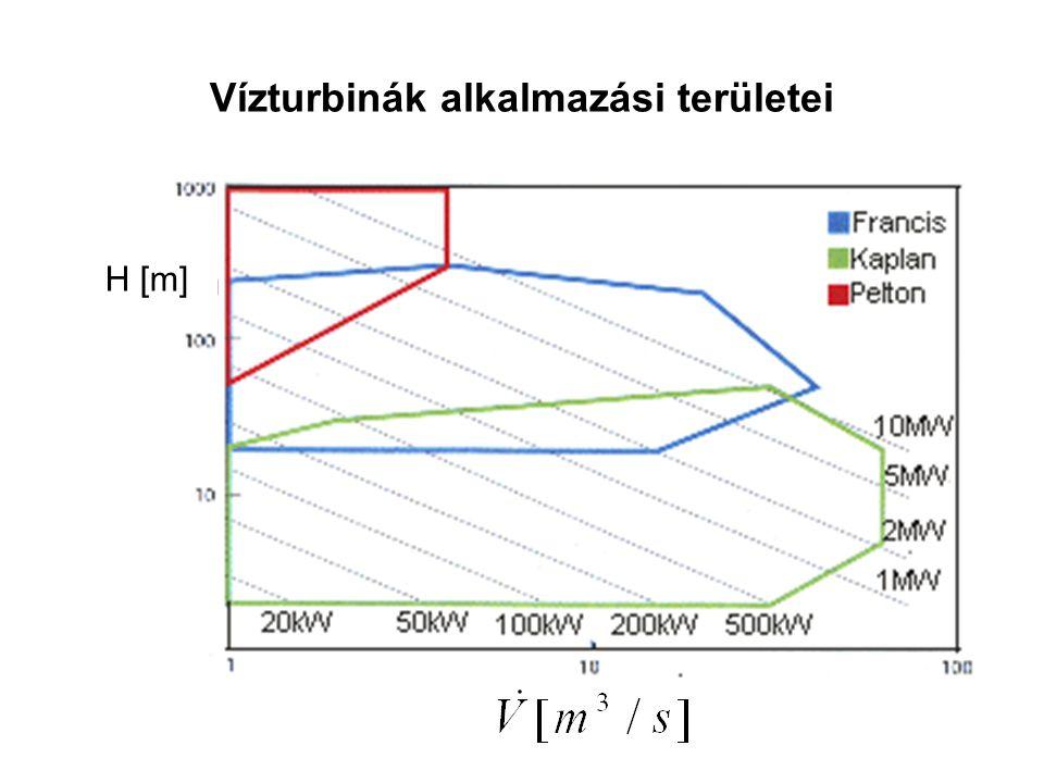 Vízturbinák alkalmazási területei