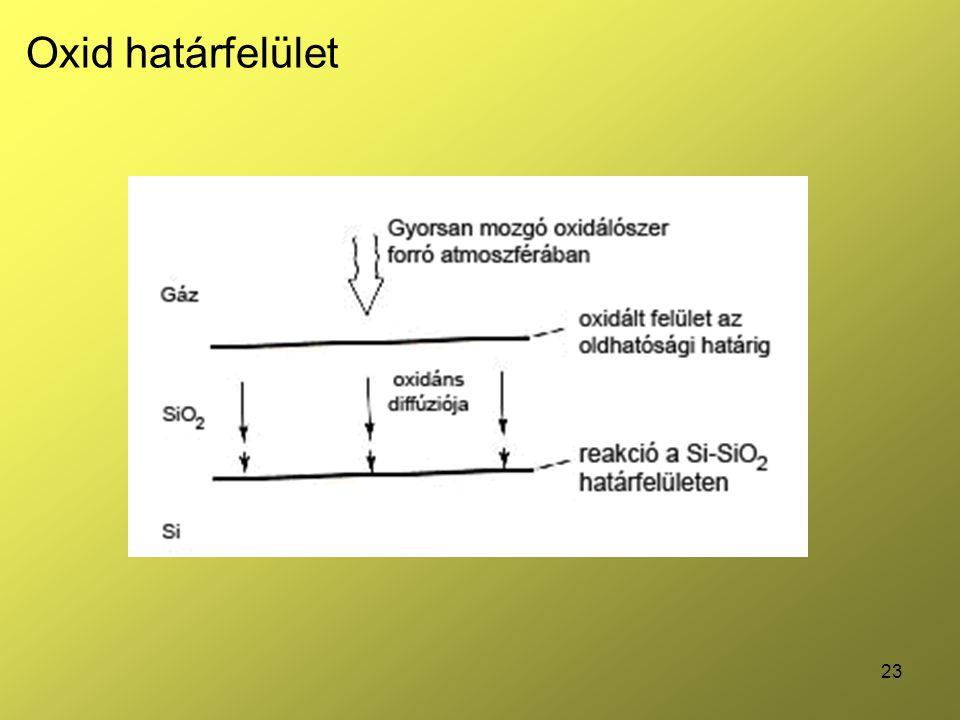 Oxid határfelület