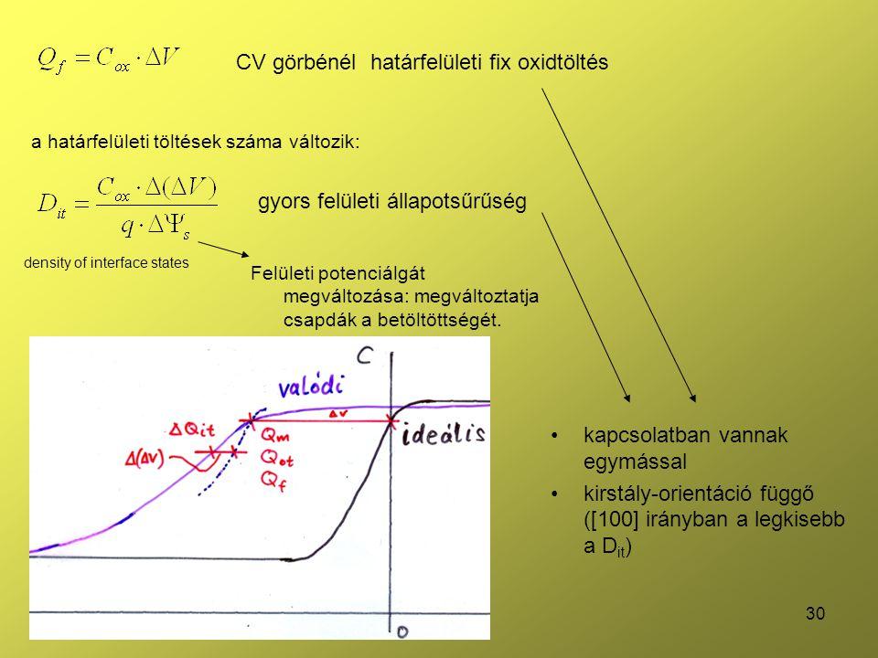 CV görbénél határfelületi fix oxidtöltés