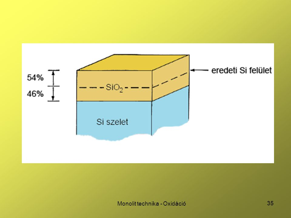 Monolit technika - Oxidáció
