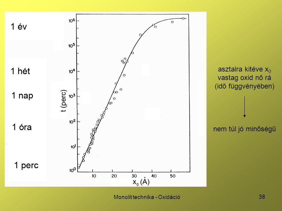 asztalra kitéve x0 vastag oxid nő rá (idő függvényében)