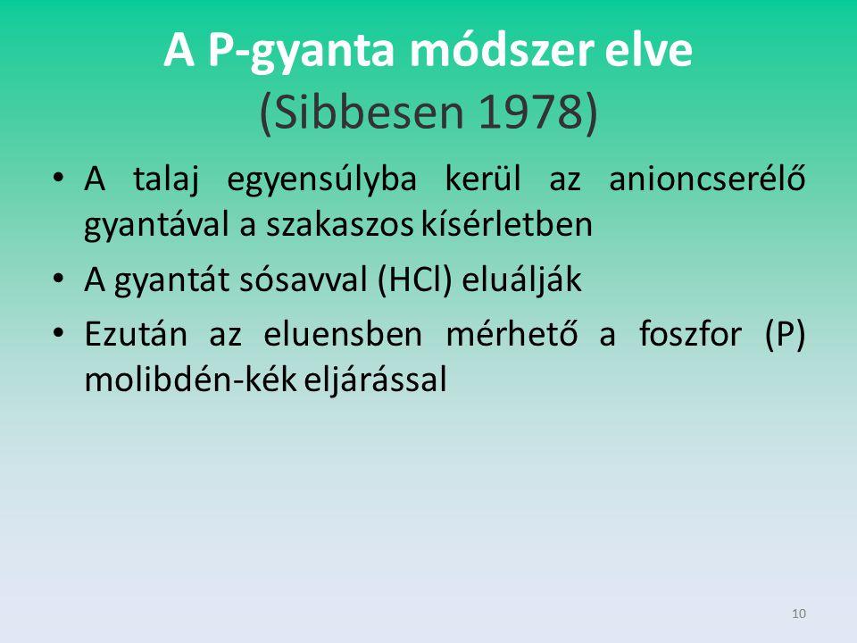 A P-gyanta módszer elve (Sibbesen 1978)