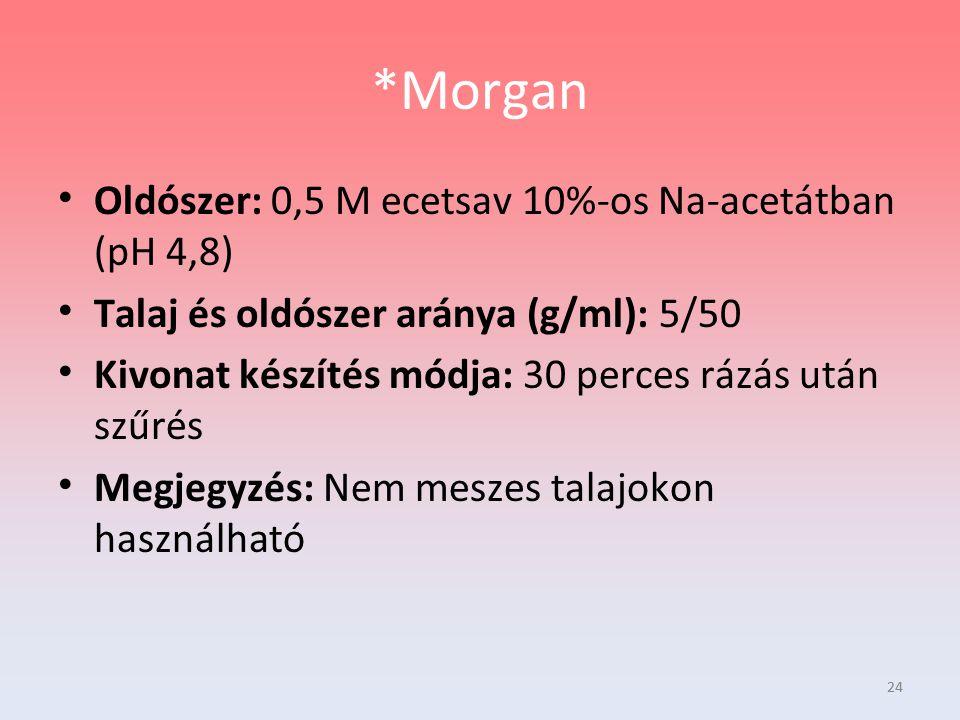 *Morgan Oldószer: 0,5 M ecetsav 10%-os Na-acetátban (pH 4,8)
