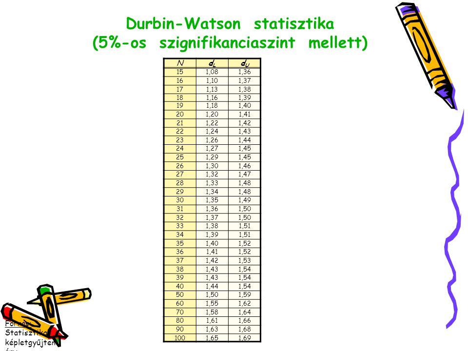 Durbin-Watson statisztika (5%-os szignifikanciaszint mellett)