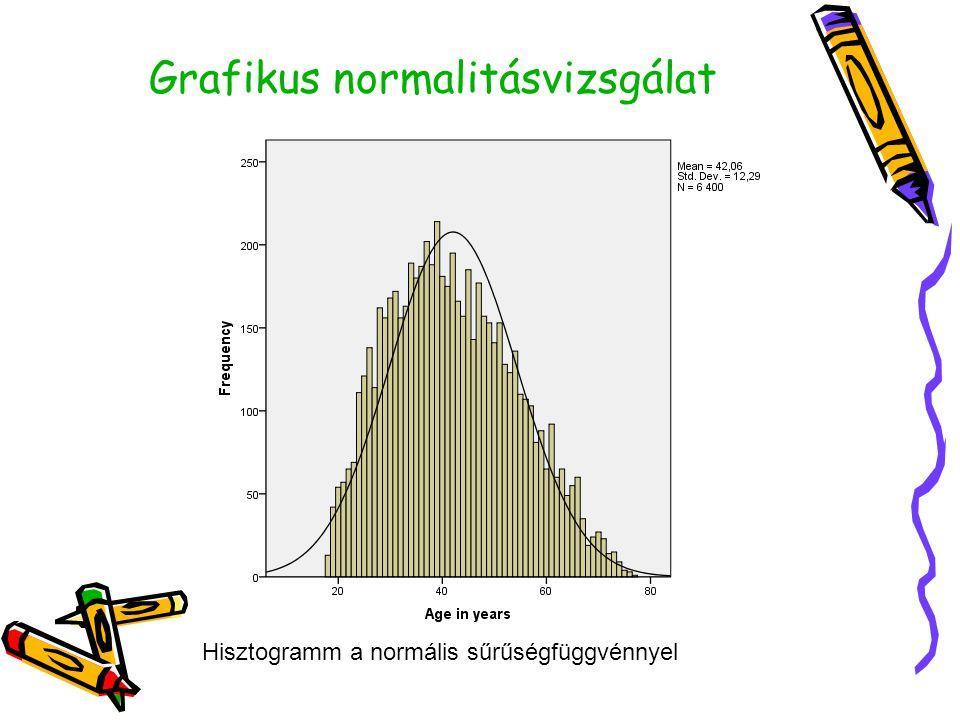Grafikus normalitásvizsgálat